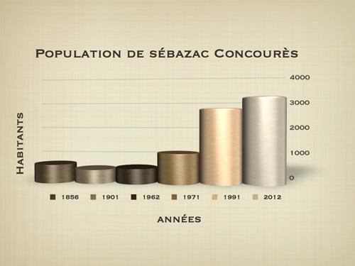 La Commune Mairie Sebazac